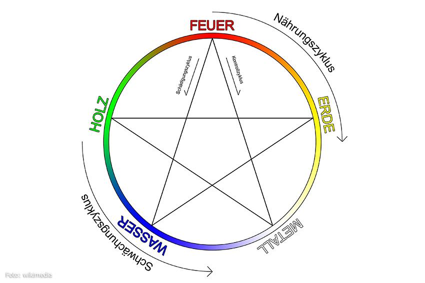 Der Zyklus der 5 Elemente