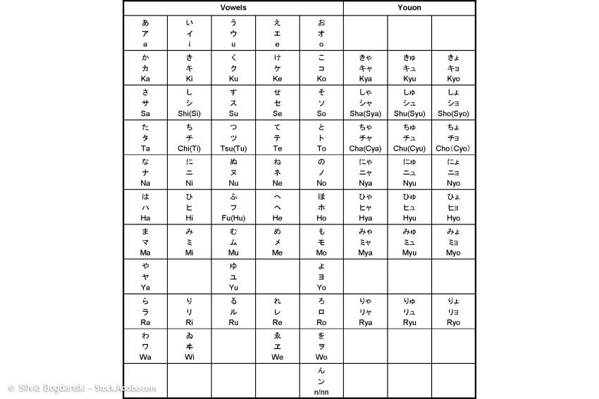 japanische Schriftsysteme in der Übersicht