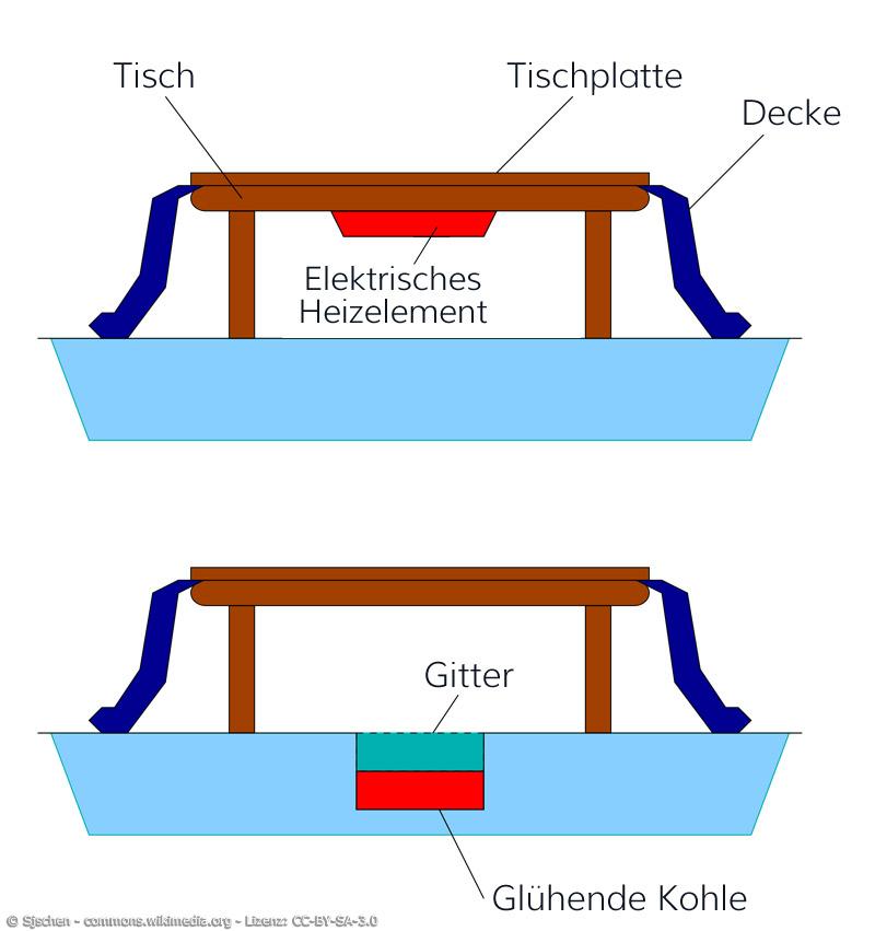 Ein Kotatsu besteht aus einem Tischgestell, einer Decke, einer Tischplatte und einem elektrischen Heizelement.